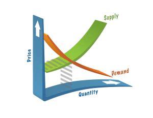 Economic essay on high gas prices